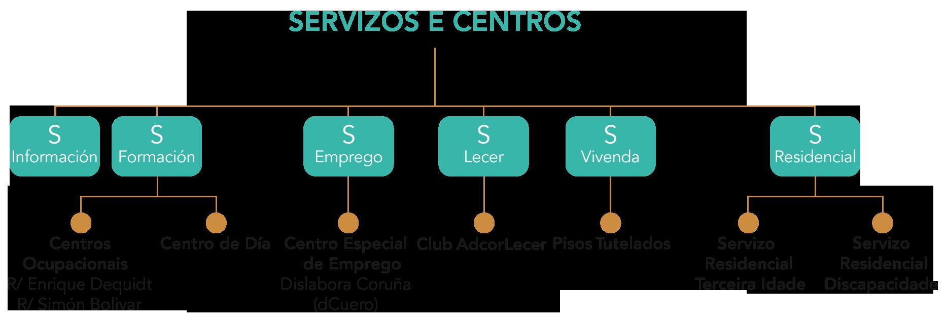 servicios-y-centros-adcor-gallego